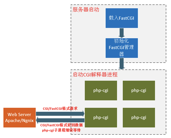 【php】php-cgi和php-fpm有什么关系?